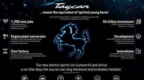 Infographic Porsche Taycan