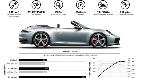 Carrera 4S Cabriolet english